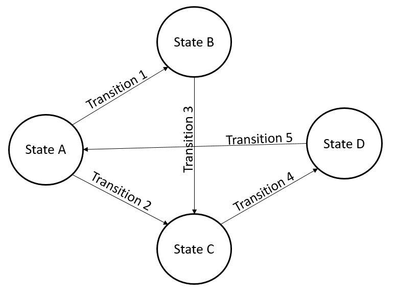 State Machine directional graph